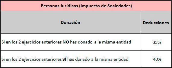 fiscalidad donaciones